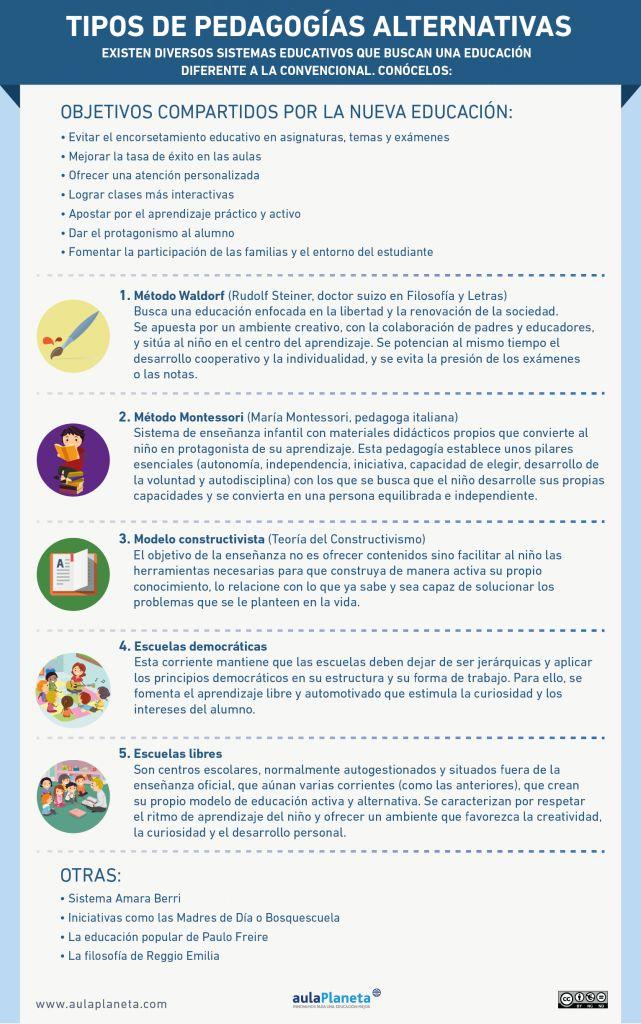 Infografía con los Tipos de pedagogías alternativas
