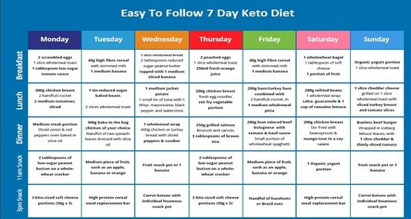 easiest keto diet to follow