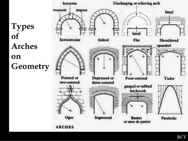 Types Of Arches Arch Mughal Architecture Arched Windows