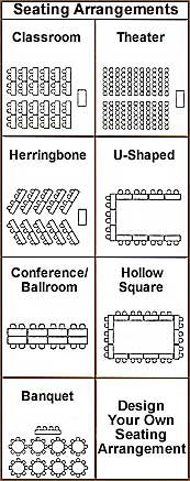Classroom arrangements for different outcomes