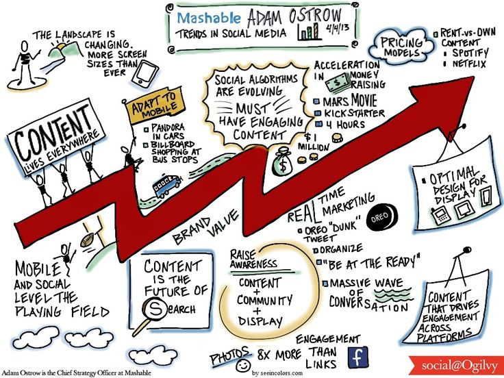 Speaker: Adam Ostrow, Chief Strategy Officer at Mashable Topic: Trends in Social Media Host: Social@Ogilvy Date: 4/4/2013 Sketchnotes by Lisa Nelson please follow pinterest.com/seeincolors for all the latest posts
