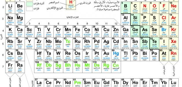 Pin By موقع إحلم On Screenshots Modern Tablecloths Science Lessons Modern Table