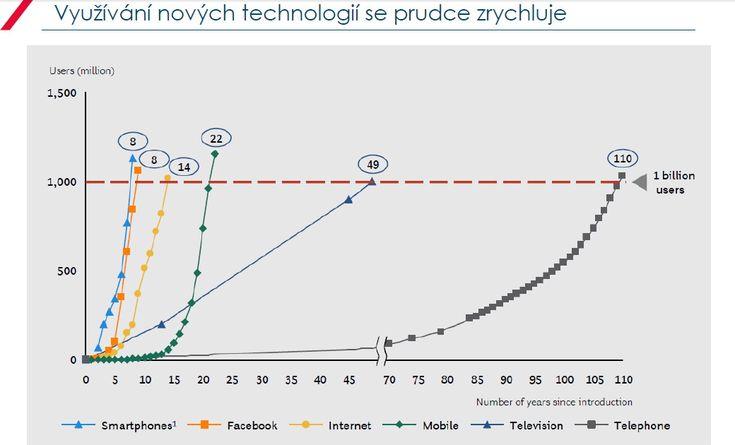 Doba dosažení jedné miliardy uživatelů se v čase u každé technologické novinky mění - zkracuje se! - Finparáda