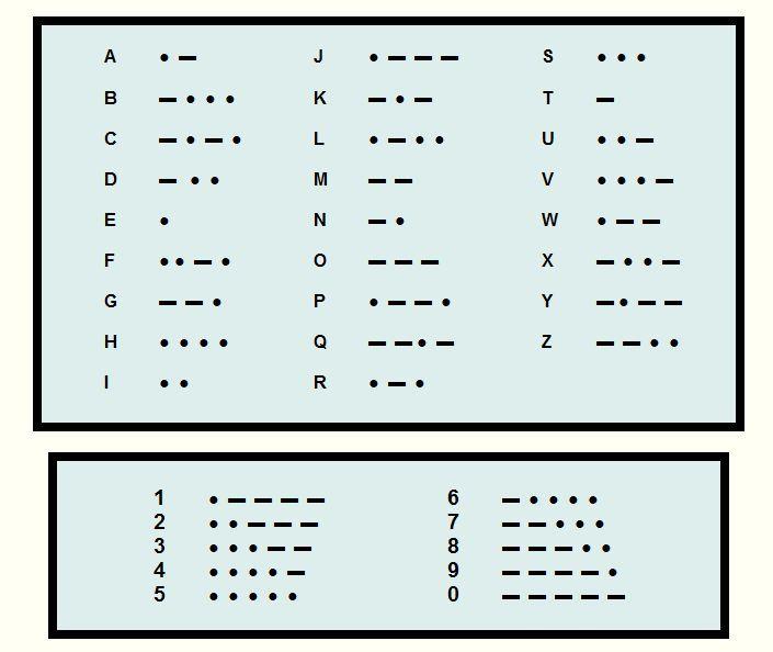 17 best ideas about Alphabet Morse – Morse Code Alphabet Chart