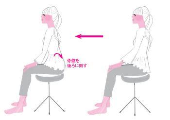 【骨盤周辺の筋肉をほぐす】  座って骨盤ストレッチ   座った姿勢で上体を真っすぐにする。頭の高さは変えず、腹筋に力を入れておへそだけを背もたれの方向に引きつける。これで骨盤が後傾する。骨盤が後傾した状態で5秒キープし、10回繰り返す。