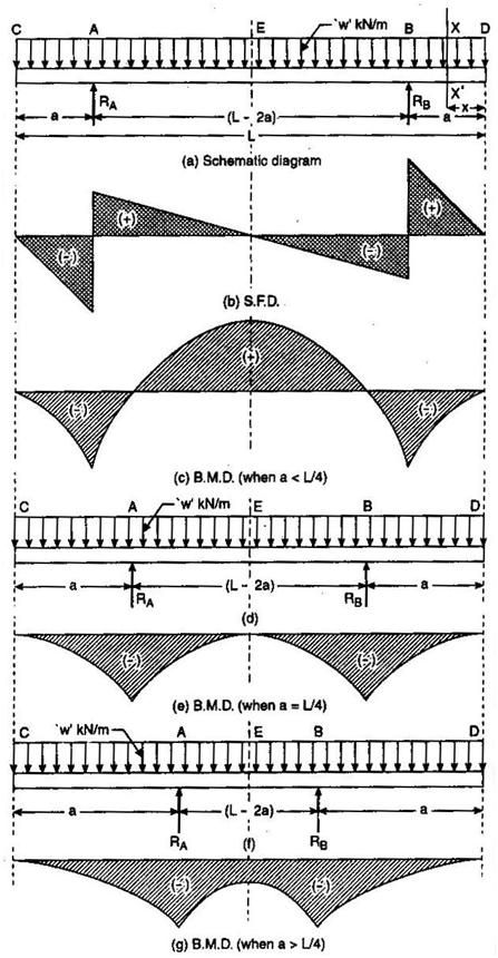 simply-supported-beam-with-both-side-ovehang.JPG