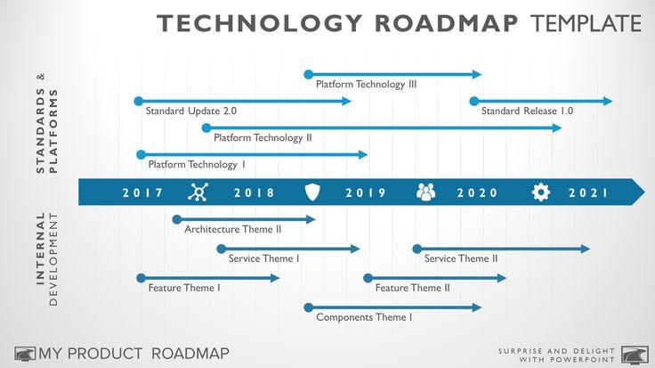Multi Phase Software Technology Roadmap Presentation Diagram – My Product Roadmap