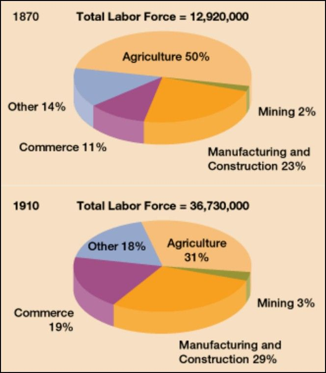 1870 1910 immigration Hatton and williamson deal with the causes and consequences of migration in the  whose labor force in 1910 was 86 percent larger due to 1870-1910 immigration.