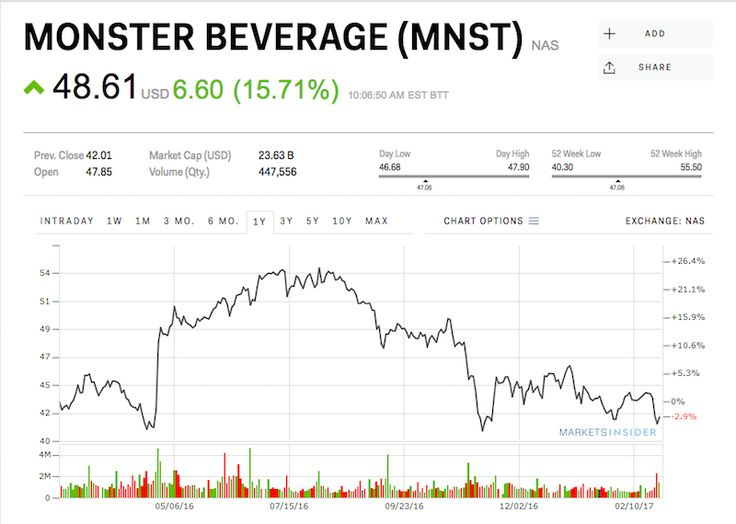 Monster Beverage soars 15% after beating on revenue (MNST)
