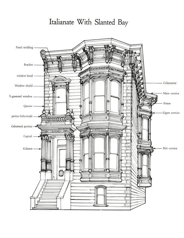 Style Italianate Location San Francisco Victorianarchitecture
