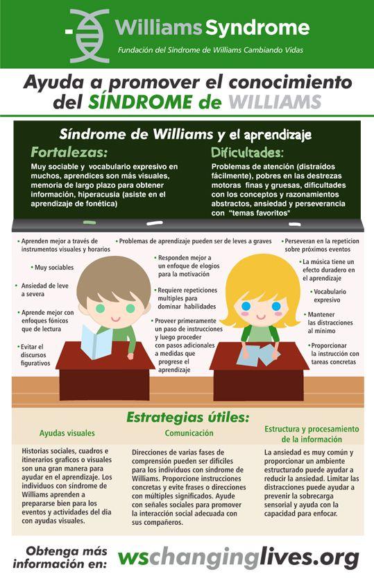 El síndrome de William en español. Visite www.wschanginglives.org para más información #William #Síndrome #la Educación #Información #español #Infographic