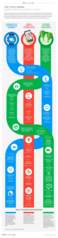 3 Tendências Tecnológicas que os Marketers devem considerar em 2015