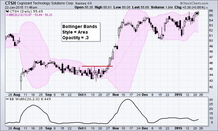 Bollinger bands stock charts