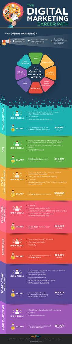 The Digital Marketing Career Path [Infographic]