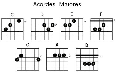 Acordes Maiores para violão
