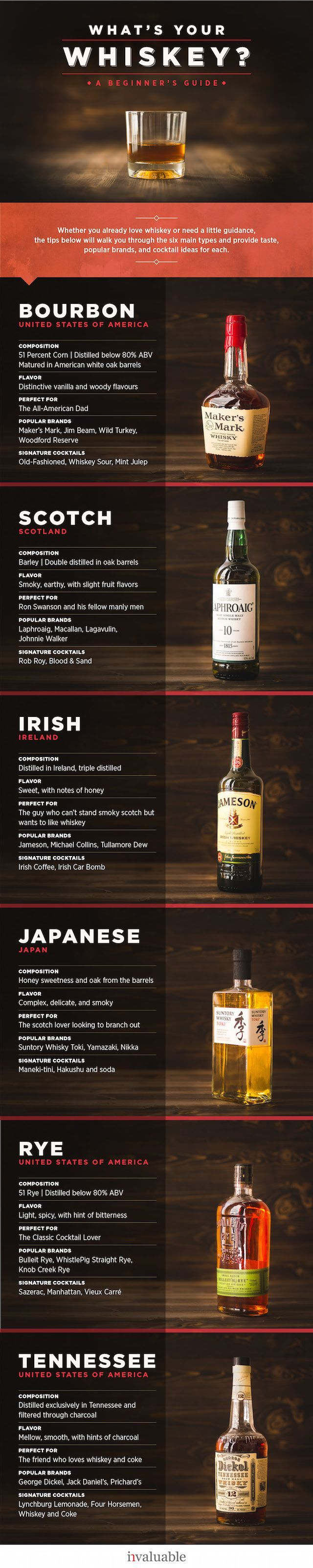 "A Beginner's Guide to Whiskey | The rise of the craft cocktail has paved the way for a new generation of whiskey drinkers. Discover the rich history of this smooth spirit, from its roots in ancient Mesopotamia and the rise of ""moonshine,"" to understanding the difference between types of whiskies, from bourbon and scotch to Irish whisky and Tennessee whiskey #Infographic #Infografía"