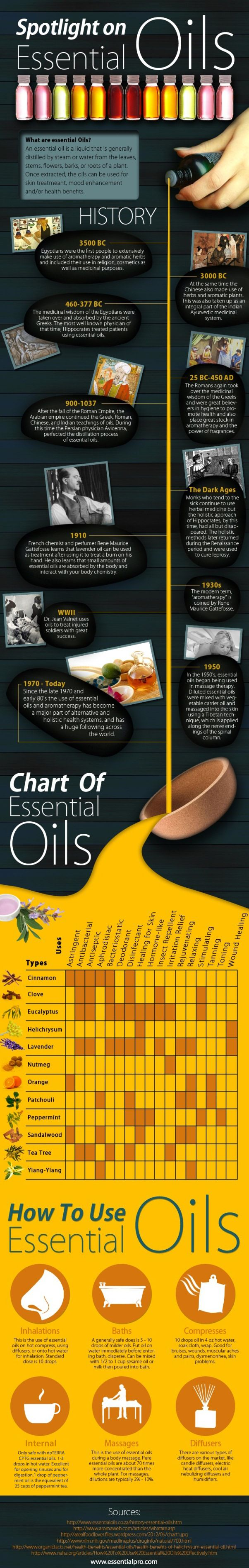 History and uses of essential oils