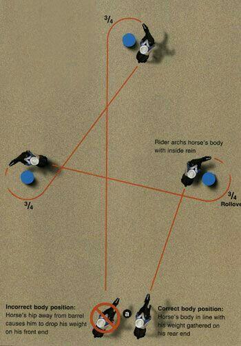 Barrel horse trainer Dena Kirkpatrick diagrams her methods of patterning a barrel horse. Get Dena's system here: https://www.aqha.com/daily/training/2016/training-archive/barrel-racing-patterning/