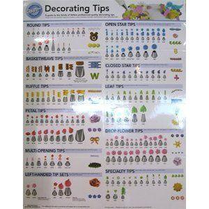 Free Wilton Tip Chart Wilton Cake Decorating Tips Chart