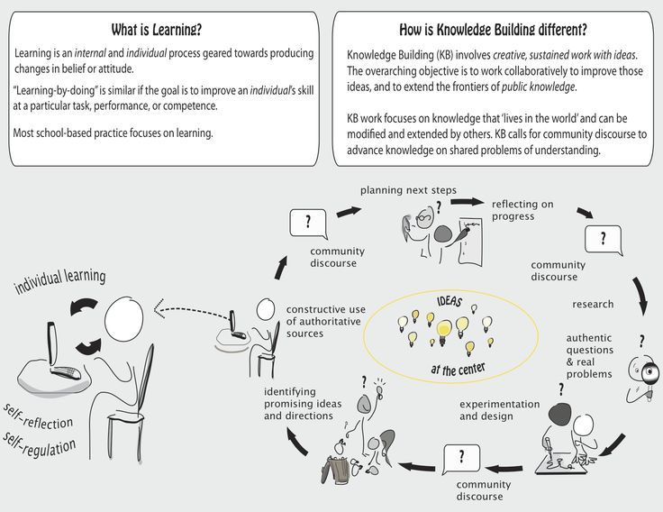 UNDERSTAND: an article that explains knowledge building in more depth and talks about how it is different from just learning. While individual learning includes self-reflection and self-regulation, knowledge building involves community disclose after each step of the learning process, and therefore the student gains much more extra knowledge that he/she can apply to their own learning.