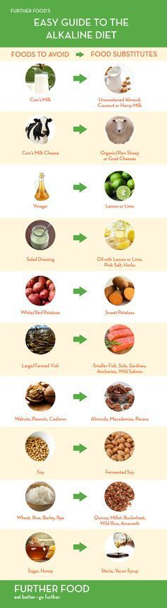 Demystifying the Alkaline Diet: A Beginner's Guide | Further Food More