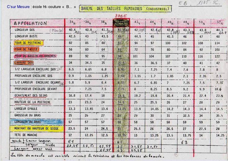exemple d'un Bareme de Mesures industriel entier pour la confection, (ATT1985/86 plus aux normes !)