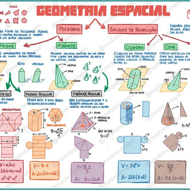 Mapa Mental  Matemtica  Geometria Espacial Download do arquivohellip