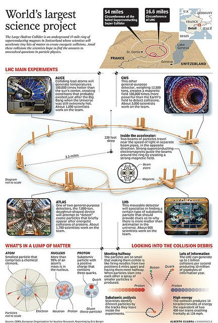 The Large Hadron Collider.  They will keep finding smaller and smaller particles that act more and more like waves until they realize that all existence consists of probabilities in the mind of GOD.