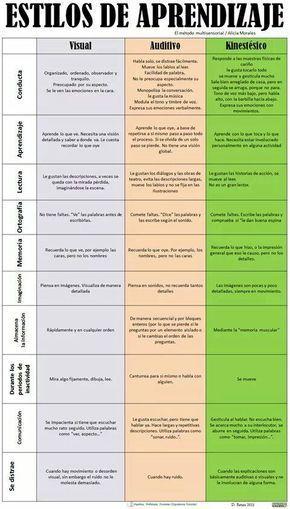 """Hola: Compartimos una interesante infografía sobre """"Estilos y Factores Condicionantes del Aprendizaje"""" Un gran saludo. Visto en: pinterest.com (Clic sobre la imagen para expandir…"""