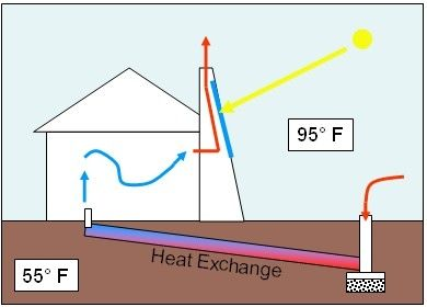Diagram of a Solar Chimney using Passive Solar Gain to create a Natural Cooling System, image by Jeffvail