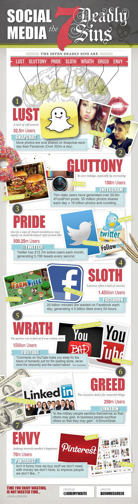 The Seven Deadly Sins of Social Media [INFOGRAPHIC]