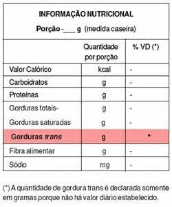 Pesquisa Como reconhecer gorduras trans. Vistas 144823.