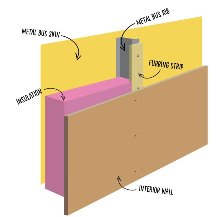 Wall Insulation Diagram : Best school quot skoolie bus conversion ideas images on