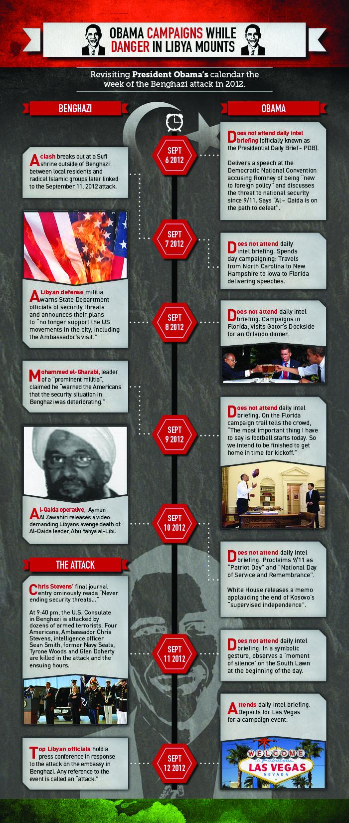 Devastating Obama Timeline Leading Up To Benghazi Attack...