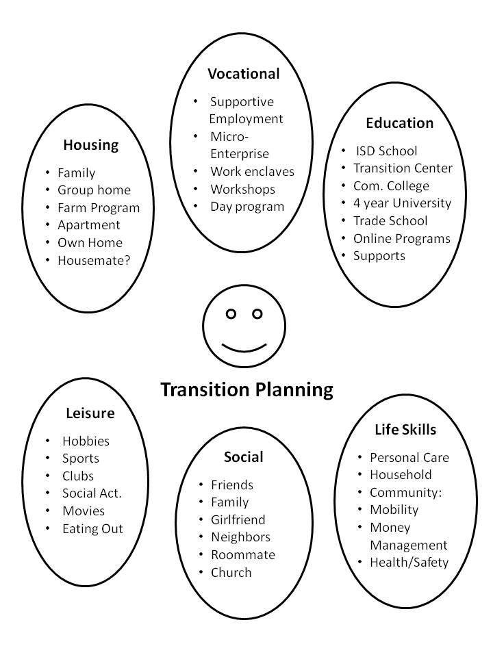 43 best SLP Transition to Adulthood Information\/Resources images - transition plan template