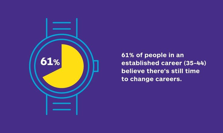 Time to start again? 61% of people who entered our #DoWhatYouLove survey believe there's still time to change careers