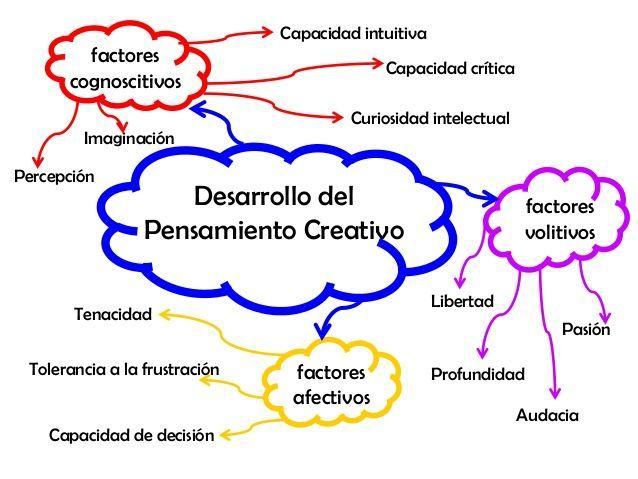 Pin De Tommy Dávila Ustáriz En Aprendizaje Cooperativo Desarrollo Del Pensamiento Pensamientos Habilidades Del Pensamiento