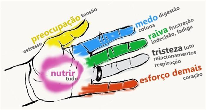 Os Dedos Que Curam