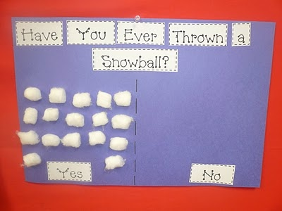 Have you ever thrown a snowball? graph