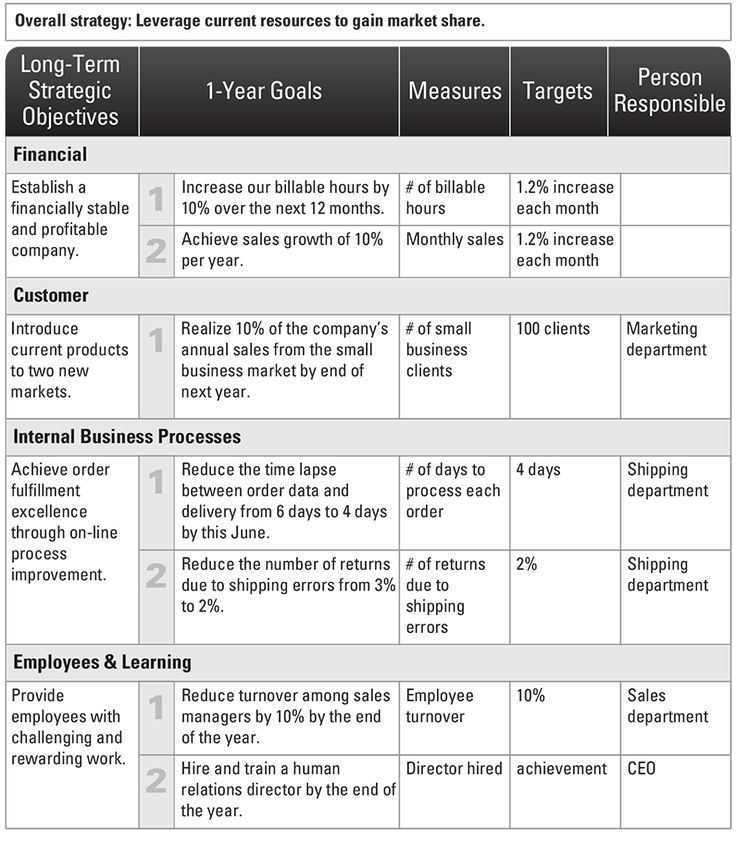 strategic planning roadmap Strategic planning process