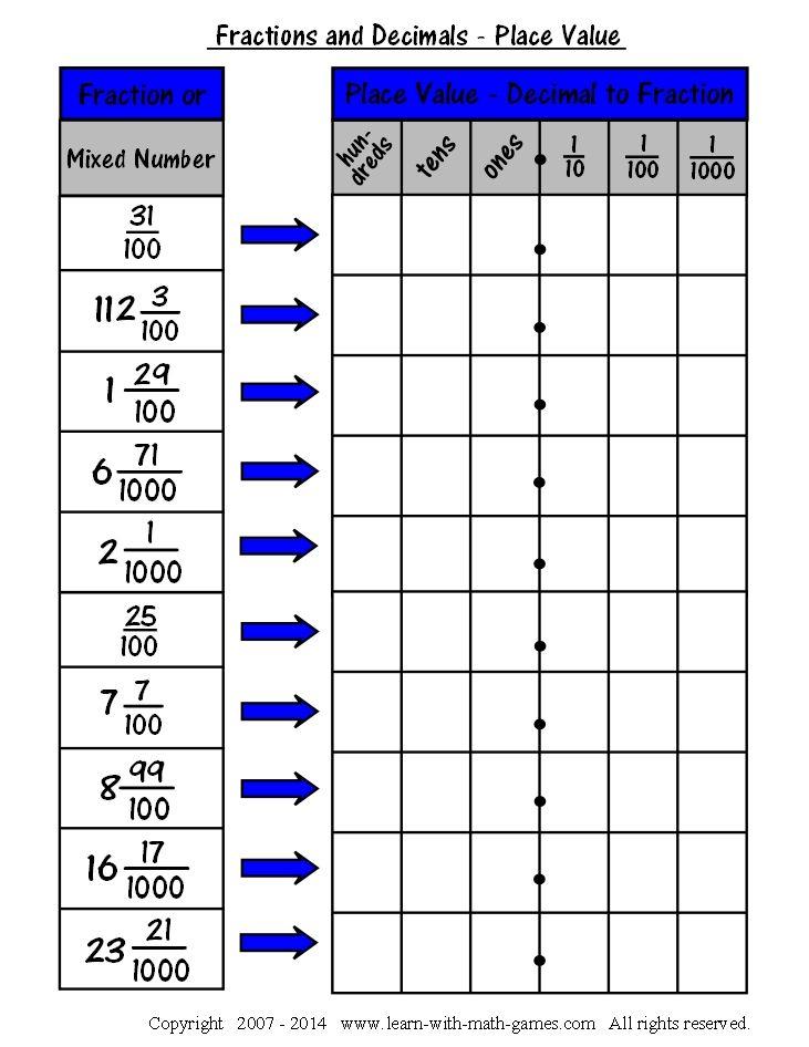 Decimal To Fraction Workskeet 1 With Images Decimals