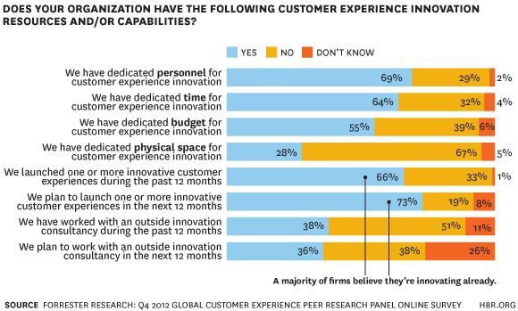 New Research: You're Doing Customer Experience Innovation Wrong | Customer experience innovation happens at the intersection of consumer needs, business model, and brand. Companies that neglect one or more pieces of this innovation puzzle will be forever relegated to customer experience mediocrity, on par with throngs of other companies desperate to fix their experience issues and retain customers.