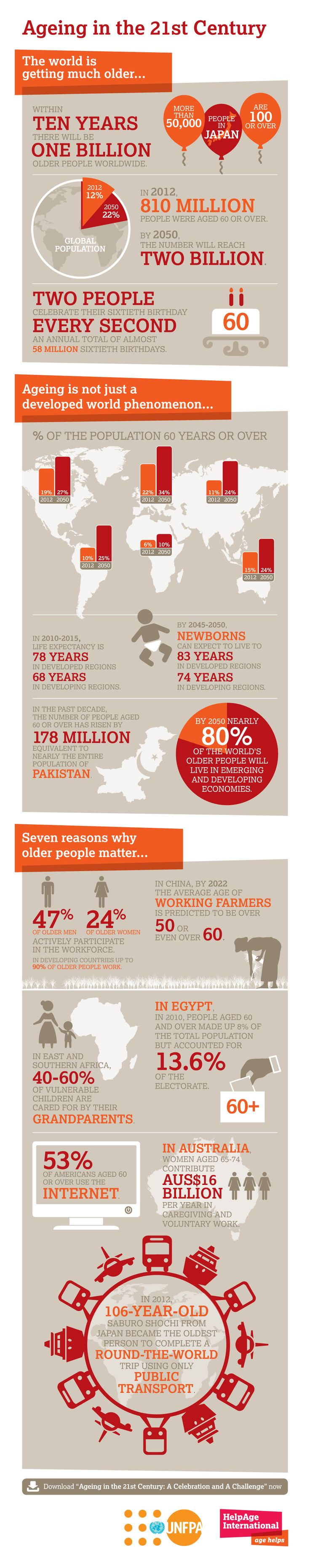 Aging in the 21st Century: Infographic   Aging data   HelpAge USA