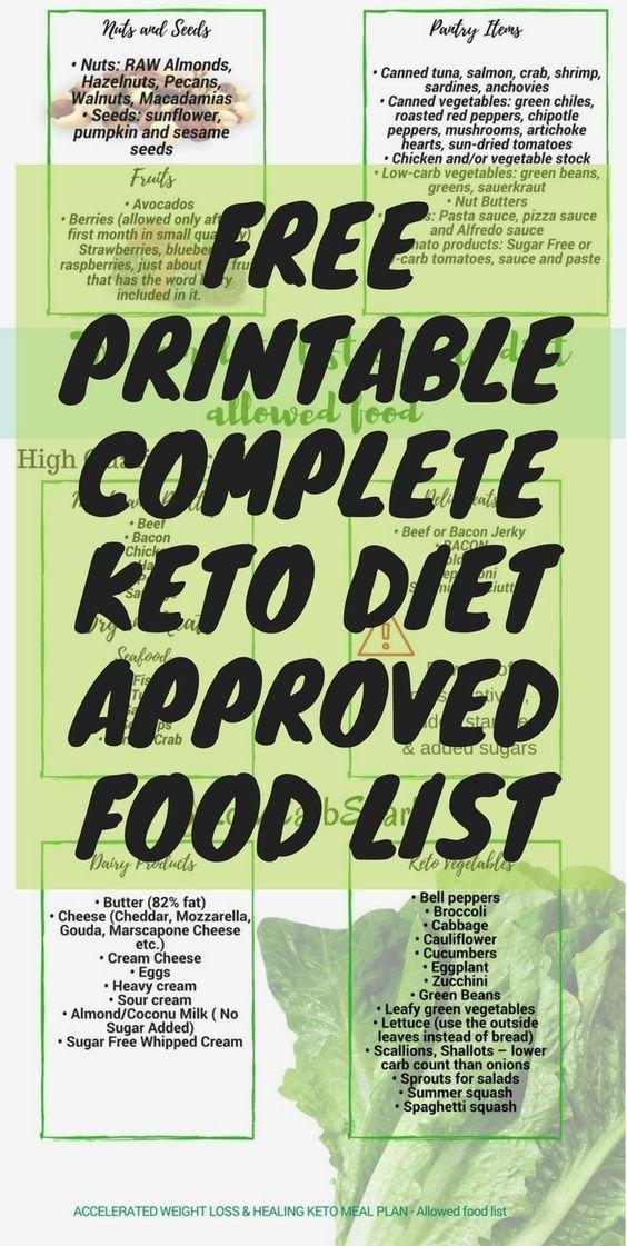 Keto Diet Shopping List For Beginners & Printable Keto