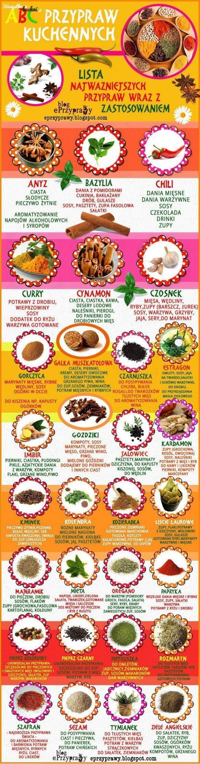 Jak przyprawiać smacznie i zdrowo ?