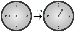 Modular arithmetic - Wikipedia, the free encyclopedia