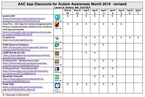 AAC App Discounts for Autism Awareness Month 2016