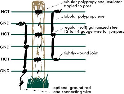 2978b0b05f6651b1ee55ef35286a266b electric fencing goats 21 best electric fencing images on pinterest electric fencing how to wire electric fence diagram at aneh.co