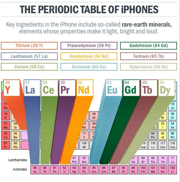 12 best rare earth metals images on pinterest commodity market periodic table of iphones key ingredients in the iphone include rare earth minerals via cult of mac board urtaz