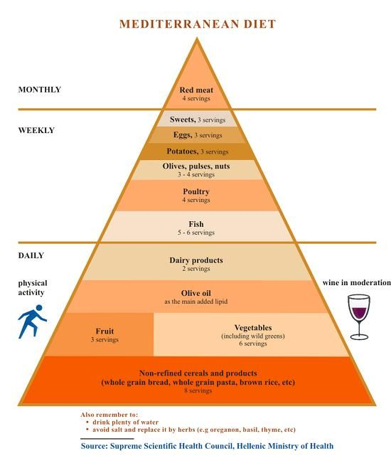 mediterranean diet food pyramid. i feel best when i eat this way and it doesn't feel like deprivation. nancy harmon jenkins has a cookbook that's a great resource for recipes.